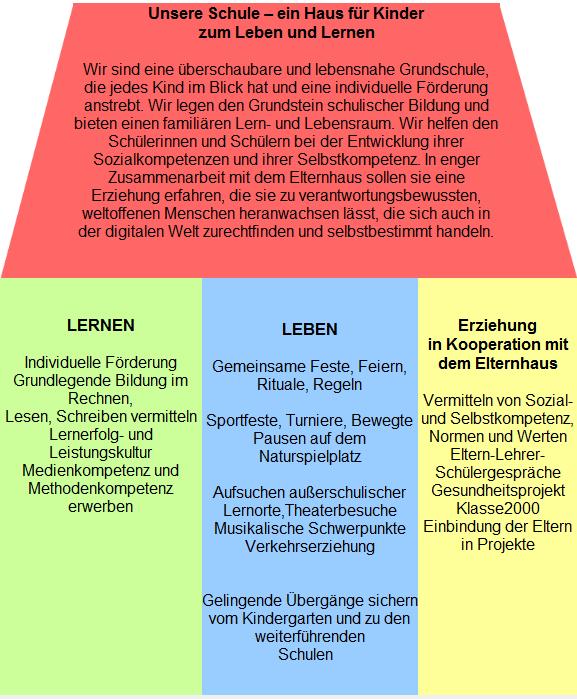 Grundschule Ottersheim Schulkonzept